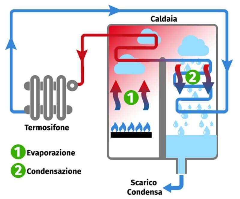 Guida acquisto/sostituzione di una caldaia a condensazione